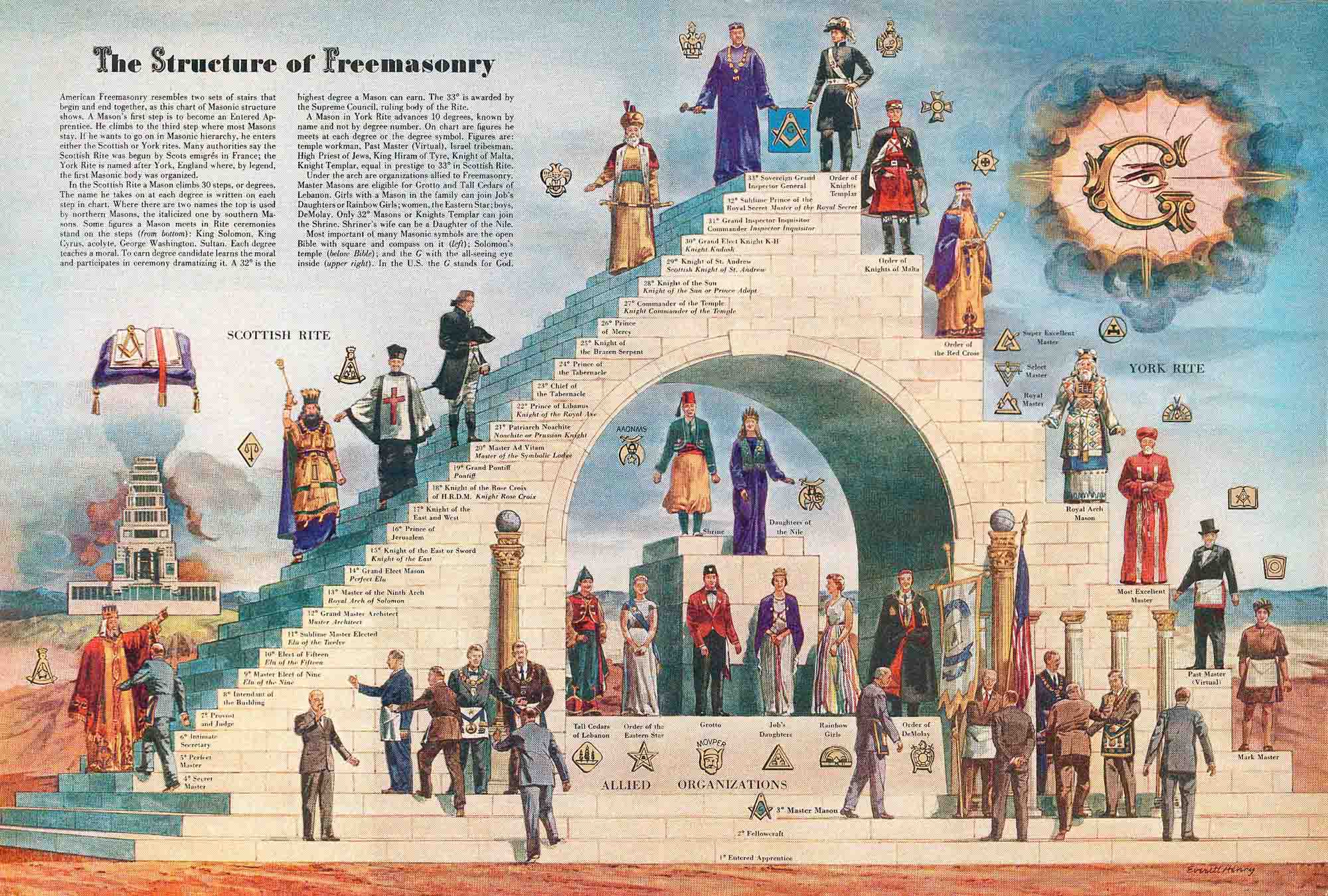 The Hidden Hand Of The Order Of The Illuminati, Freemasonry